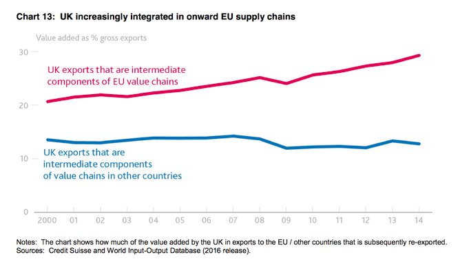 EU manufacturing value chains are…