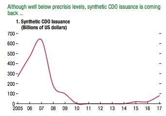 The market for synthetic CDO…