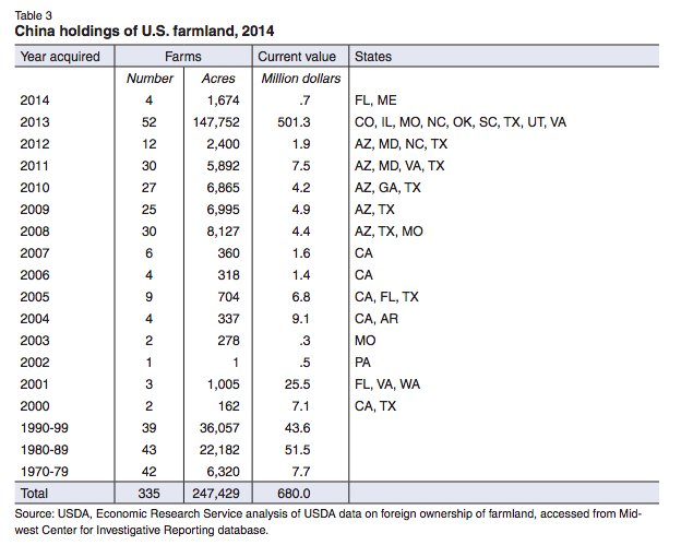 Chinese holdings of US farm…