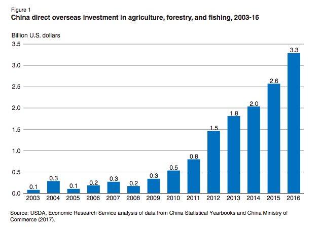 Chinese direct overseas FDI in…
