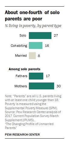 Poverty rates amongst single mothers…