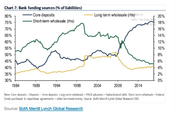 US bank funding sources have…