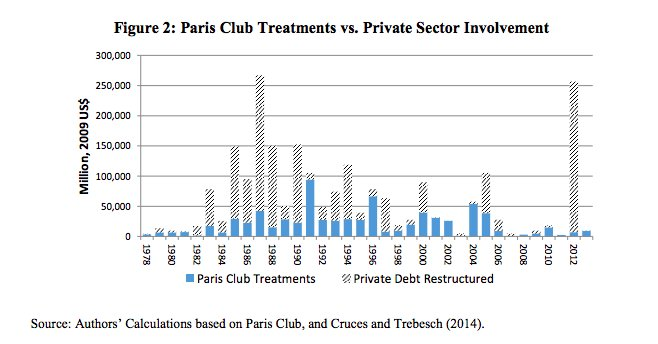 Paris Club debt restructurings and…