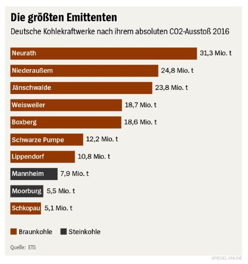 Germany's dirtiest lignite power stations…