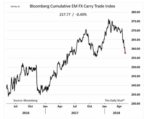 The fall in the EM…