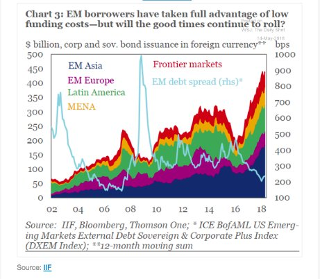 The surge in EM forex…