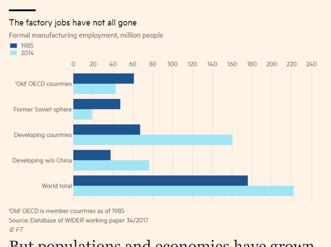 RT @BaldwinRE: Factory jobs up…
