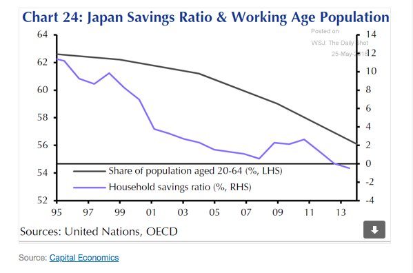 As Japan has aged its…