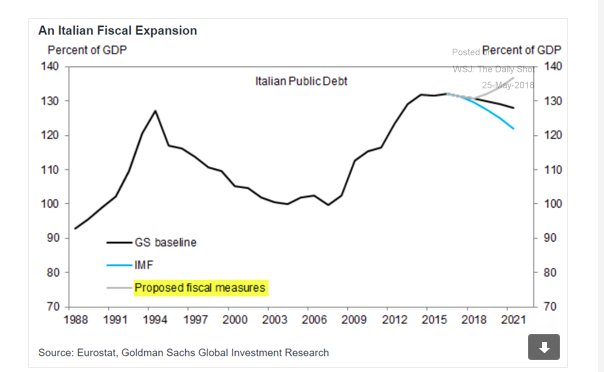 Possible tracks for Italian debt/gdp…