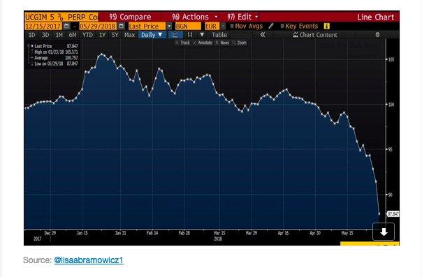 A new eurozone doom loop?…