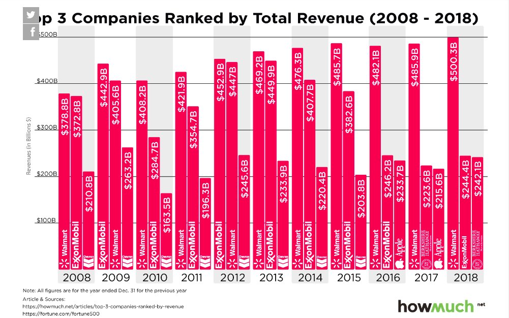 In terms of revenue Walmart…