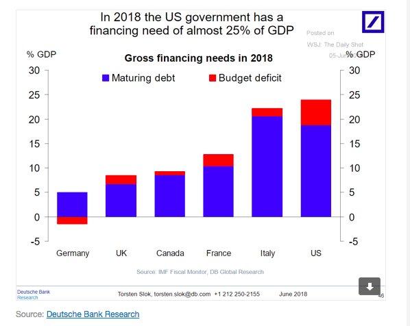 In 2018 US financing needs…