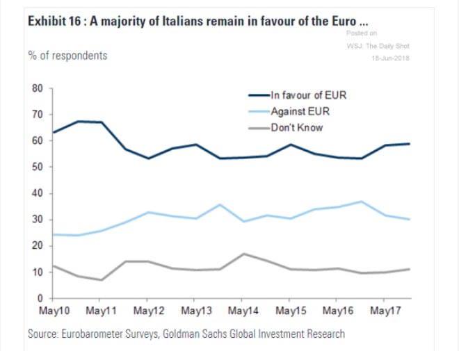 Pro-Euro sentiment continues to outnumber…