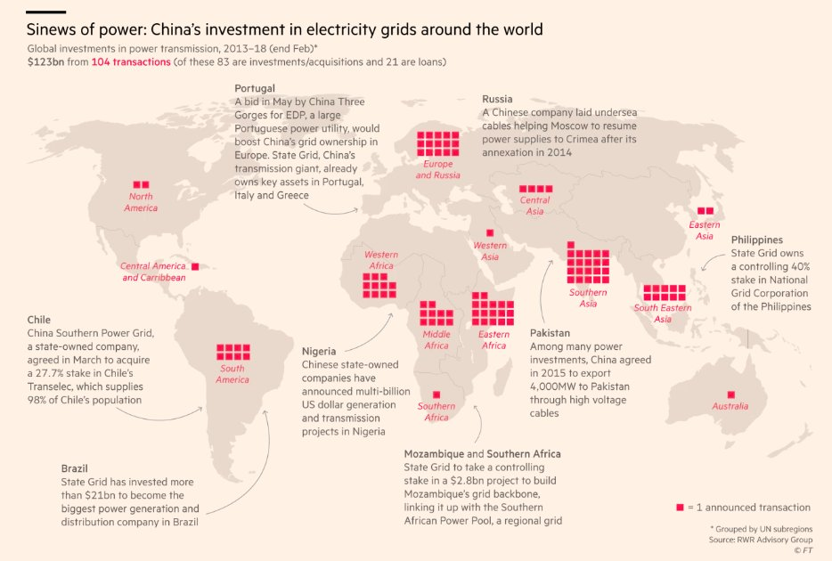 Sinews of Power: China's investment…