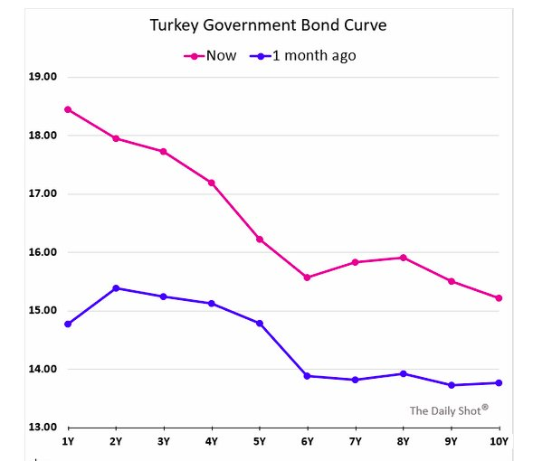 Turkey's yield curve is now…