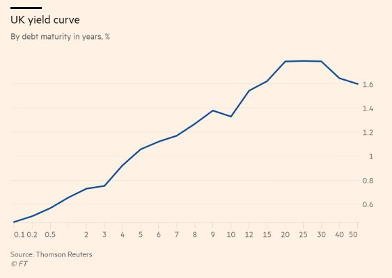 Inverted yield curve at the…