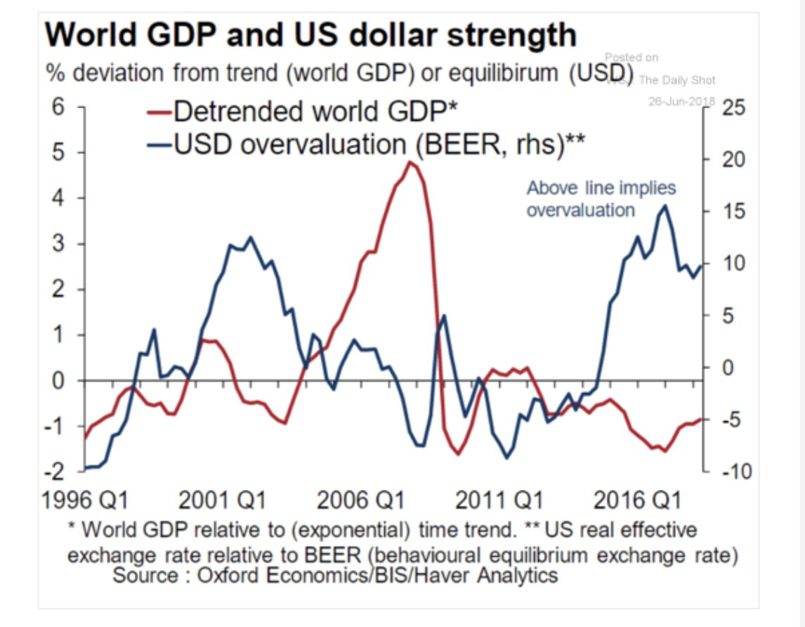 Dollar strength is really tough…