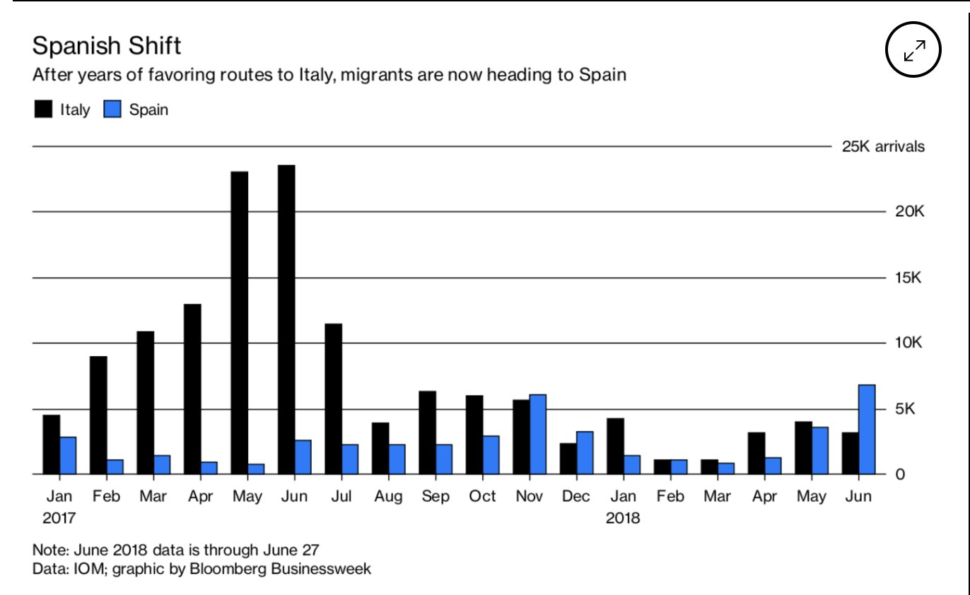 Not only are migrant flows…