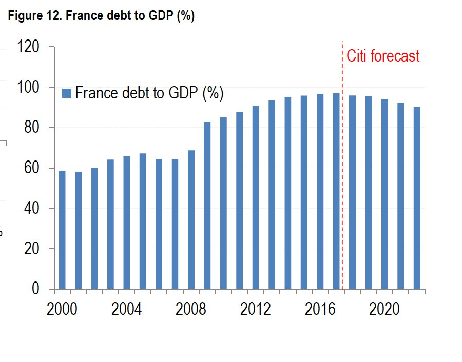 Declining debt to gdp is…