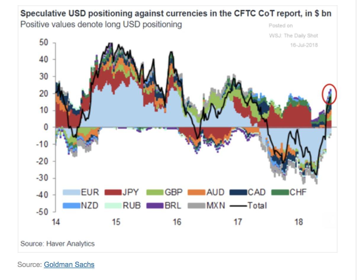 Upward speculative pressure on the…