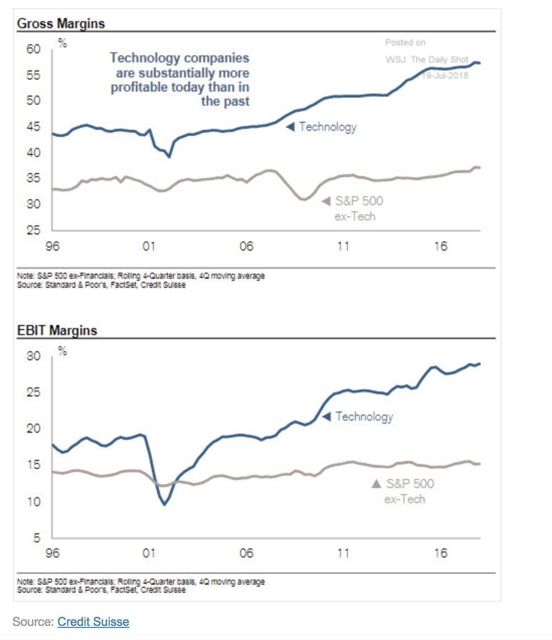 Engines of profit: margins in…
