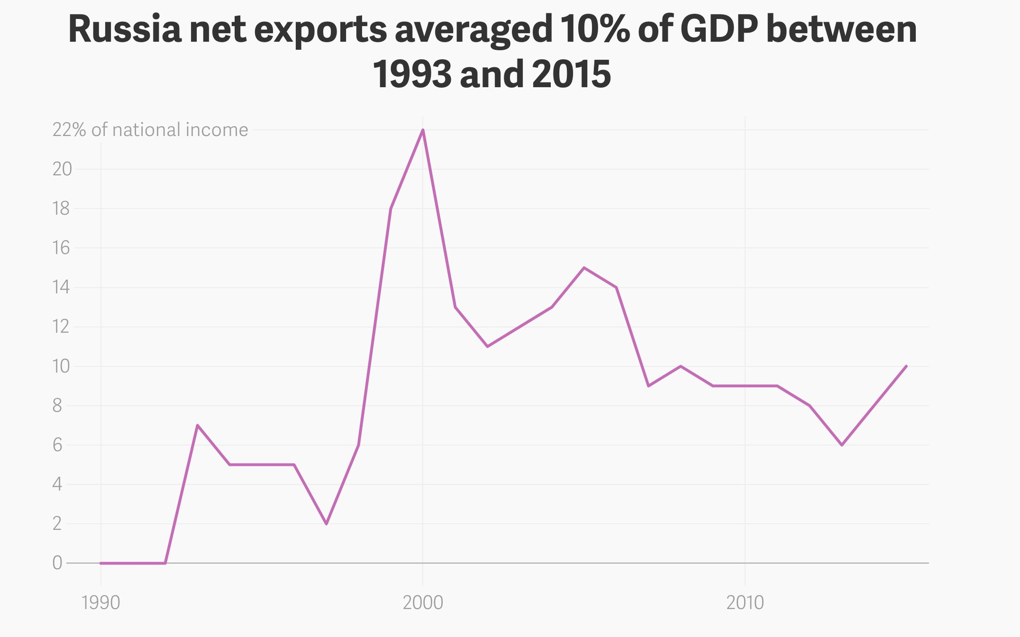 Russia's net exports in 2000…