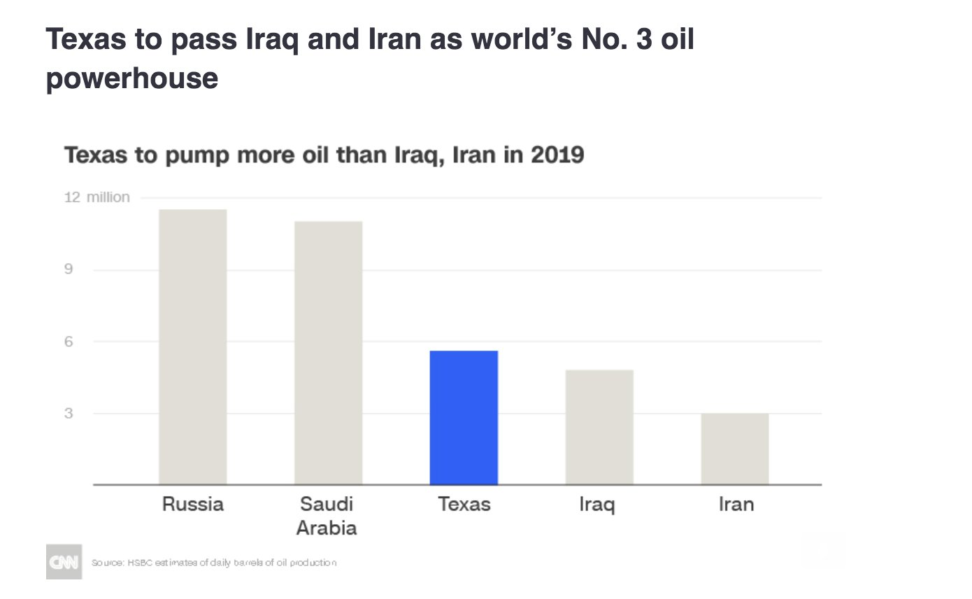 Texas will overtake Iran and…