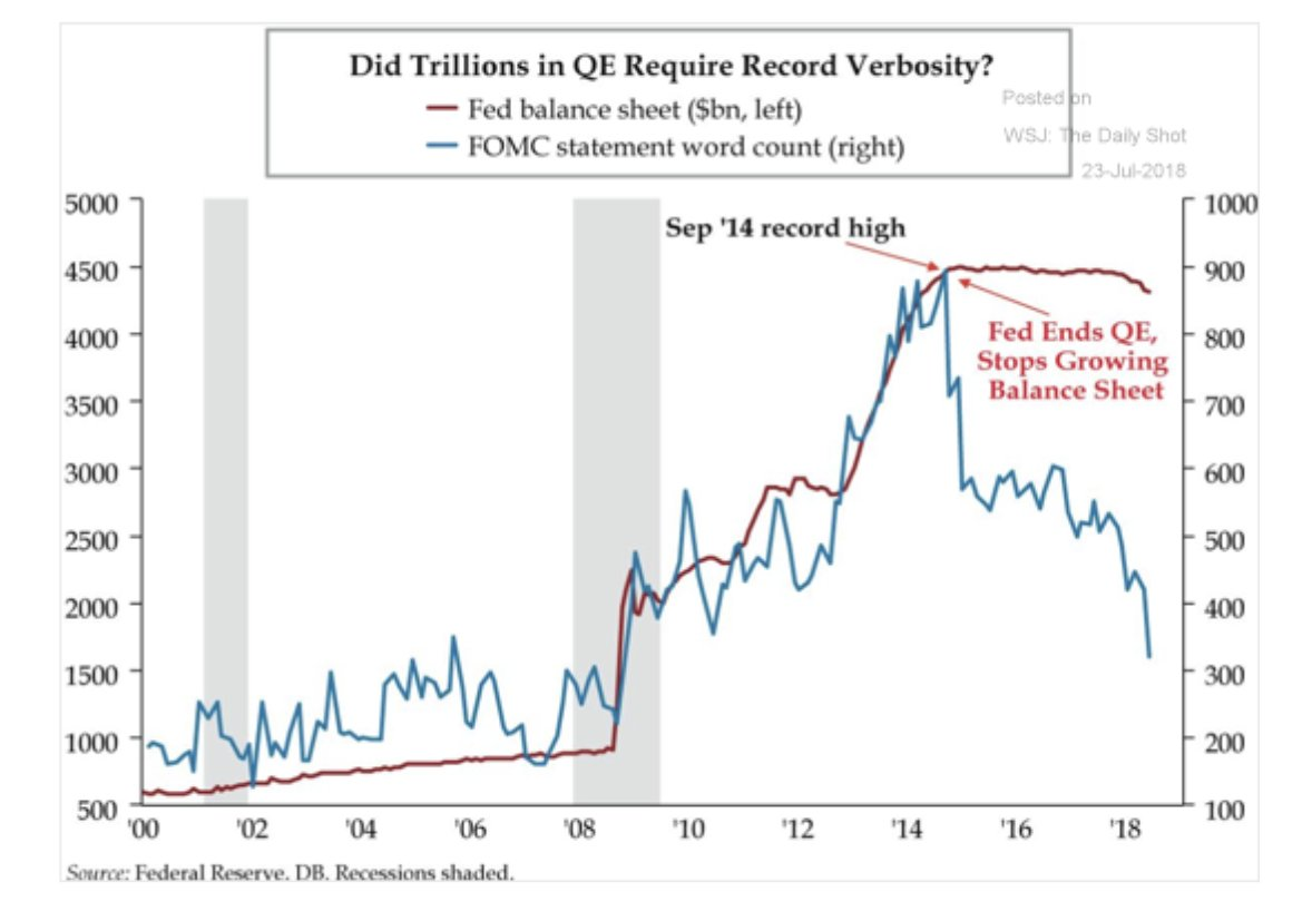 As the Fed's balance sheet…