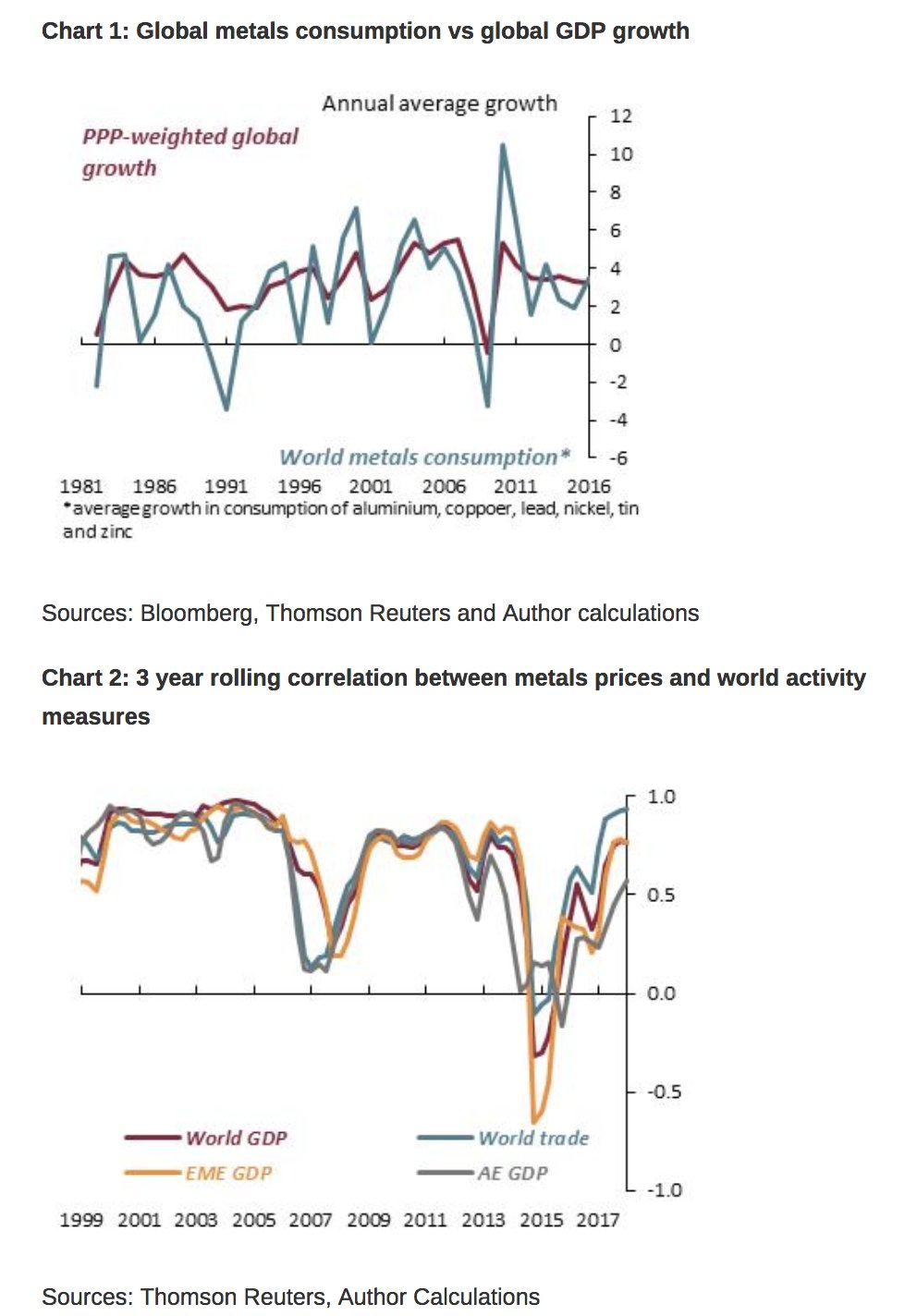 Metals consumption and metals prices…