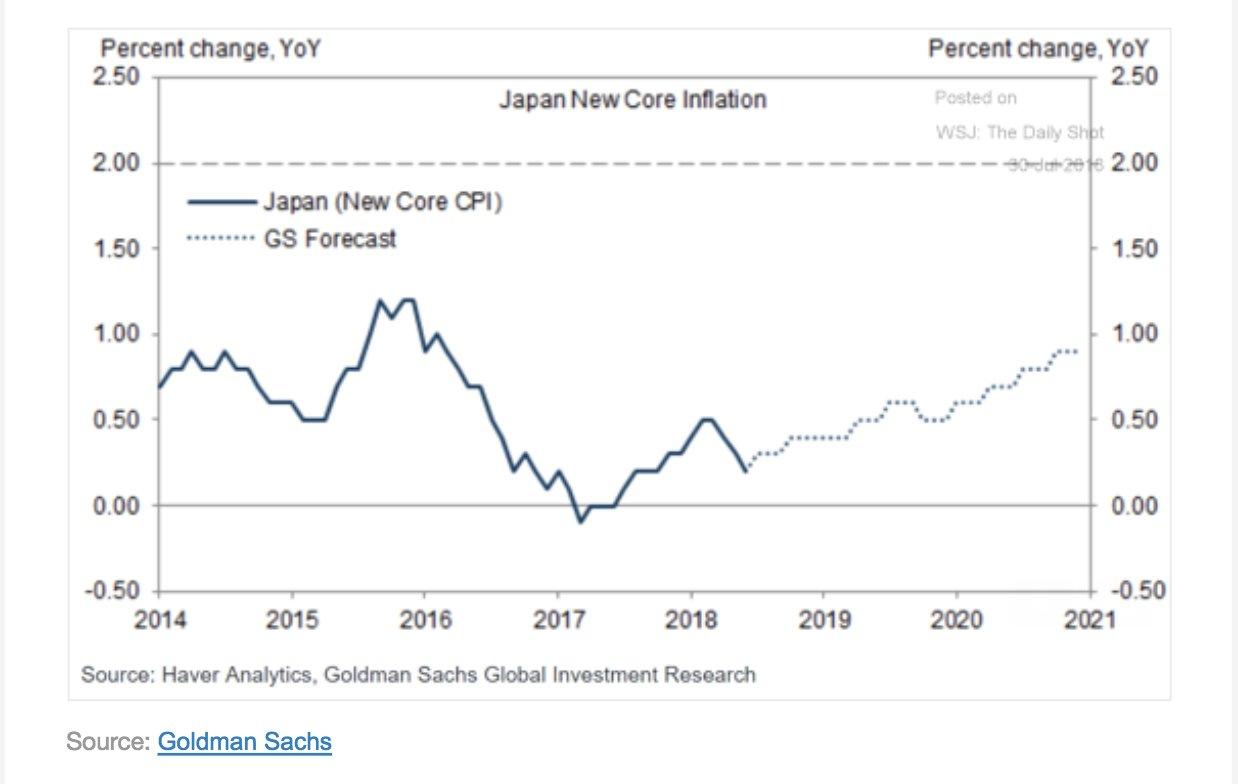 Goldman predicts that Japanese core…