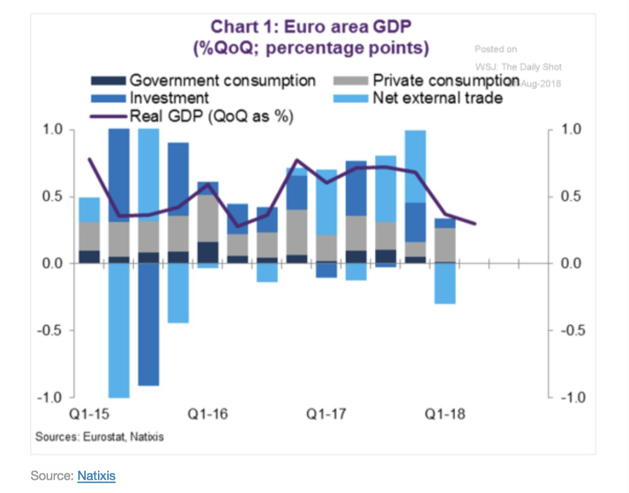 External balance and investment fluctuate…