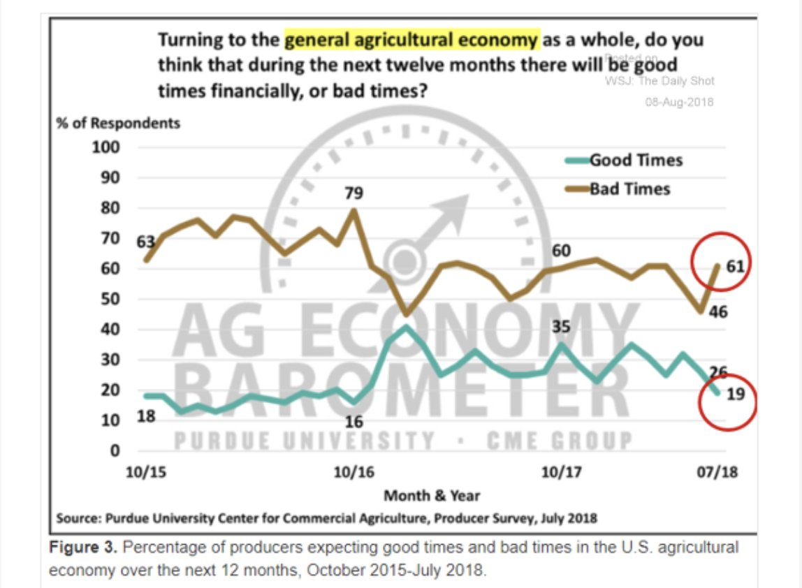 Across the US farm economy…