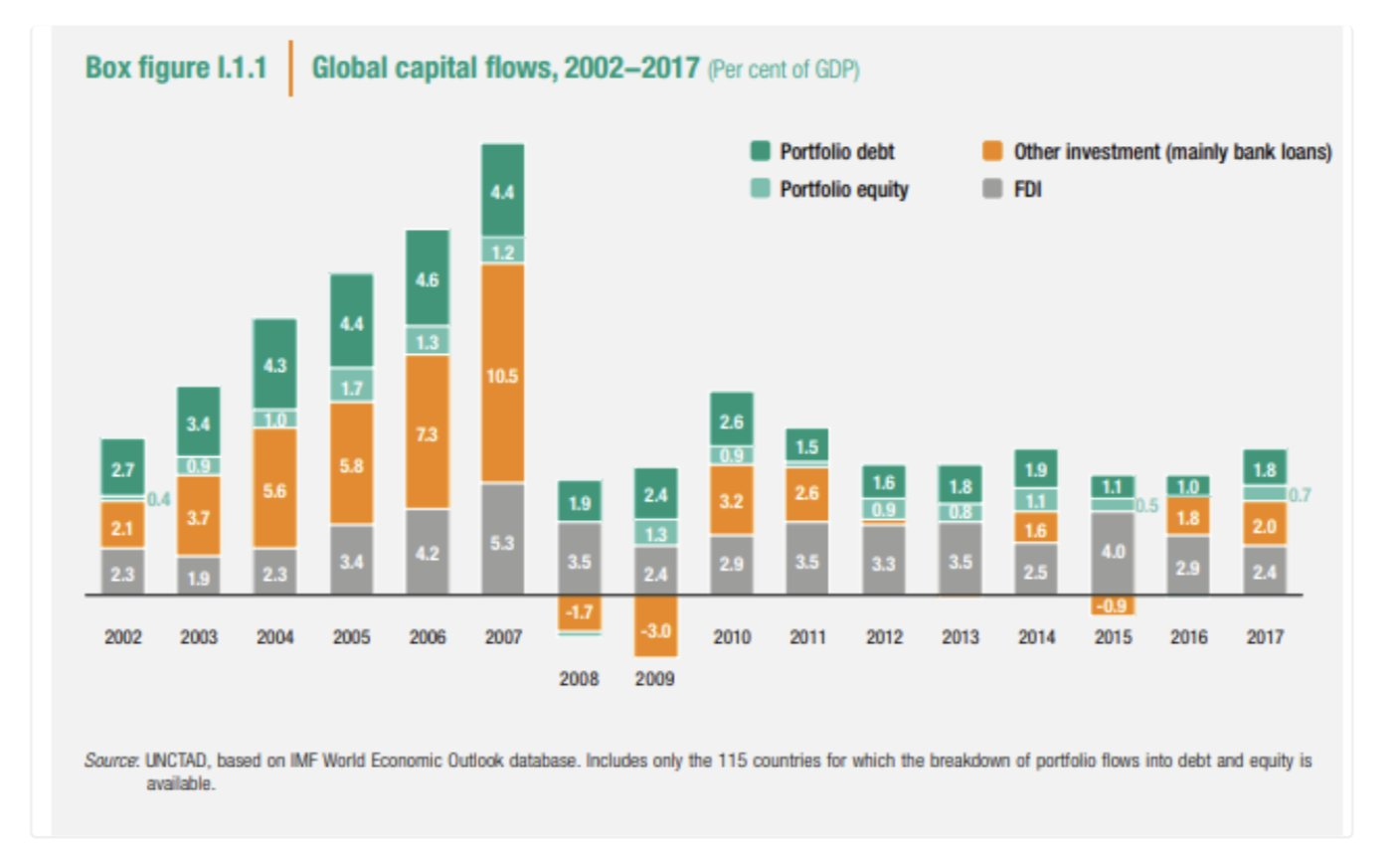Global capital flows collapsed in…