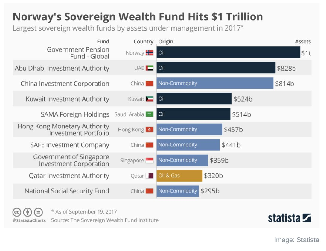 Having topped $1trn Norway's sovereign…