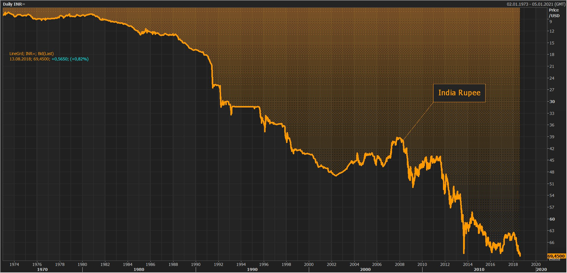 RT @Schuldensuehner: #India Rupee hit…