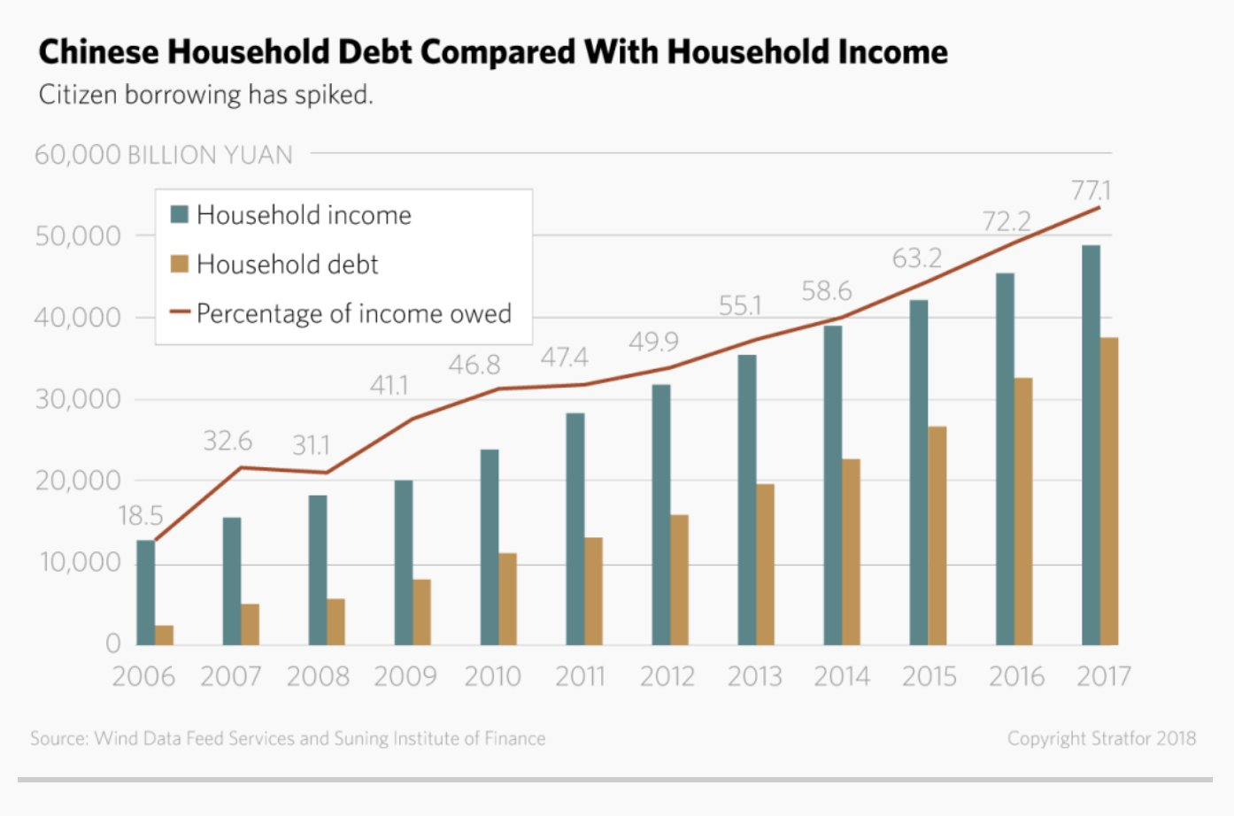 Chinese households have quadrupled their…