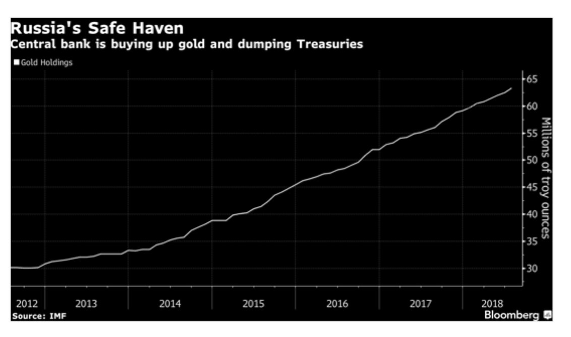 Russia is buying gold as…