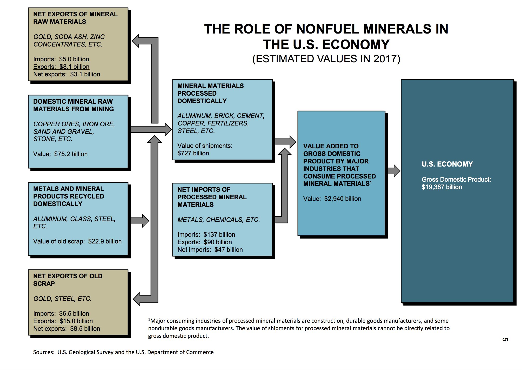 THE ROLE OF NONFUEL MINERALS…