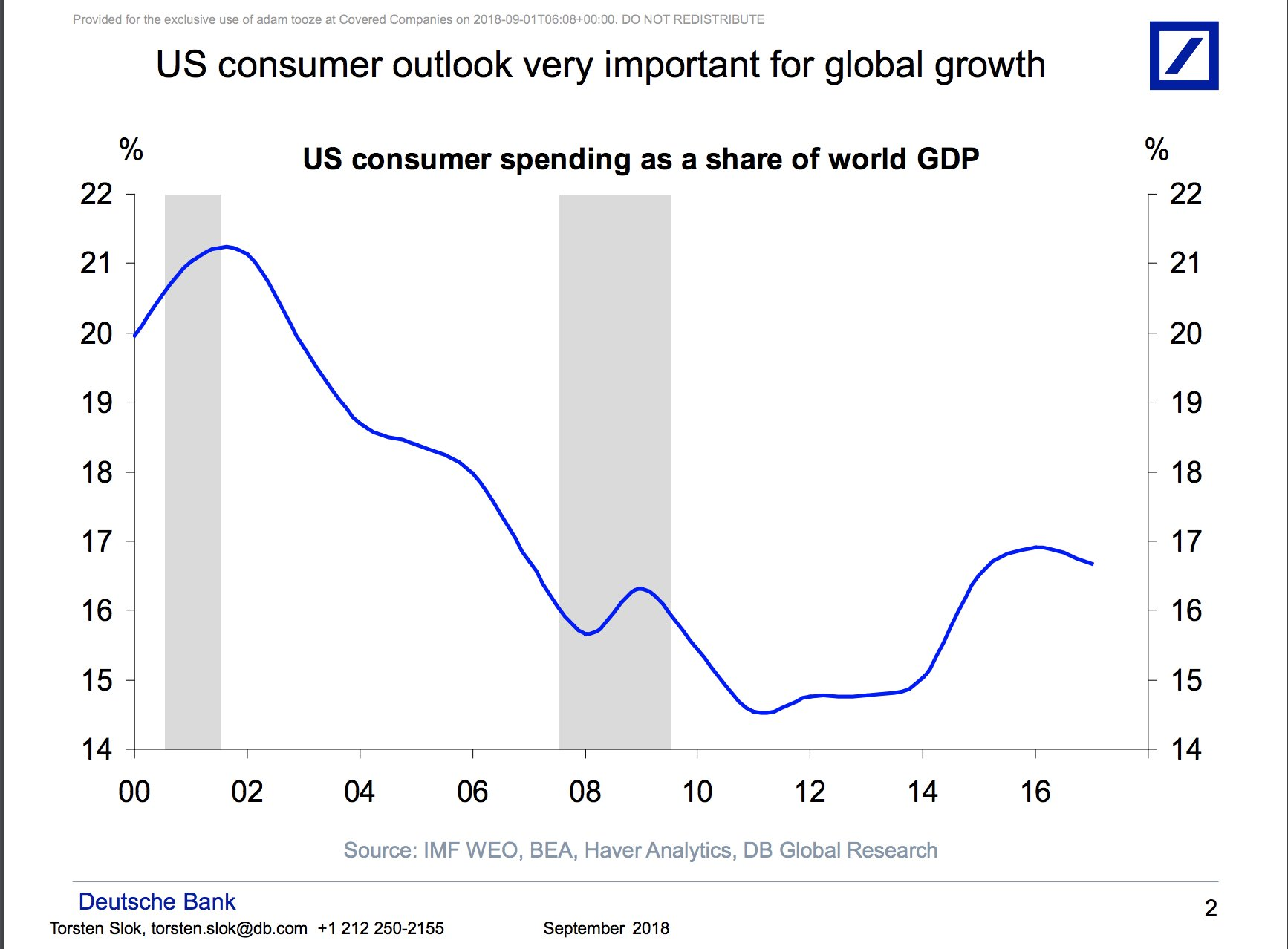 US household consumption accounts for…