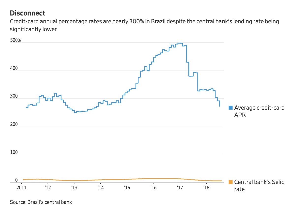 Brazil's policy interest rate is…
