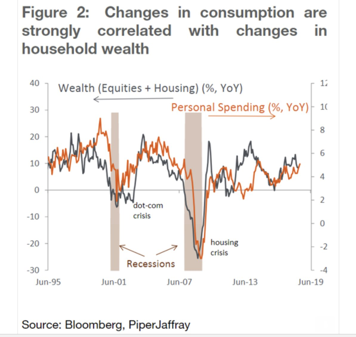 The Wealth Effect: Changes in…