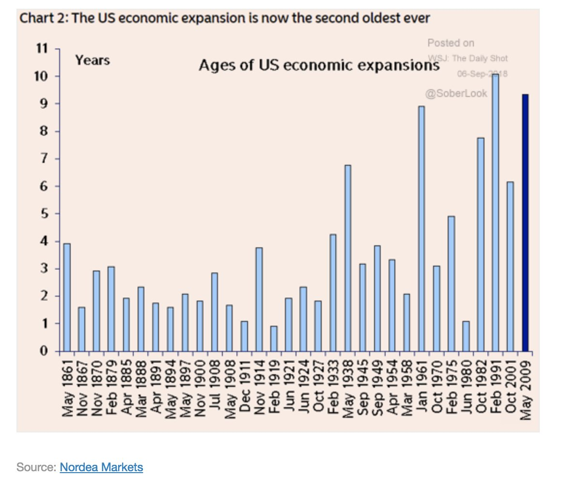 The current US economic expansion…