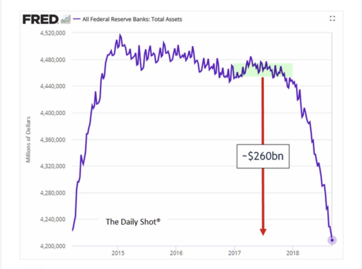 Quantitative tightening is now adding…