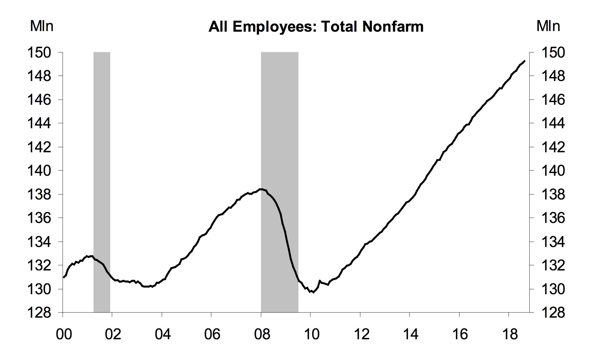 Total employment in the US…