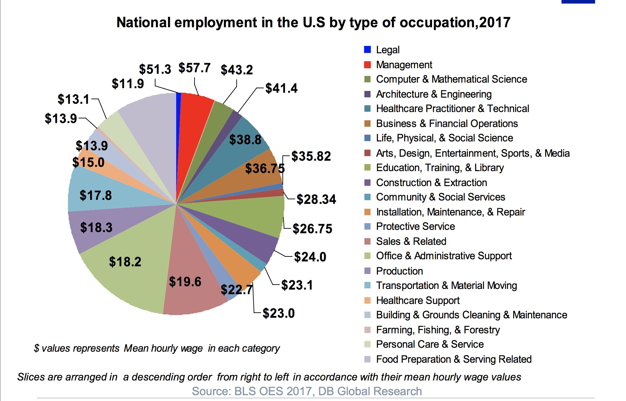 The distribution of US labour…