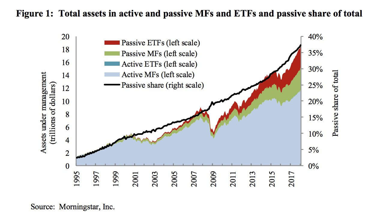 Btw 1995 and 2018 assets…
