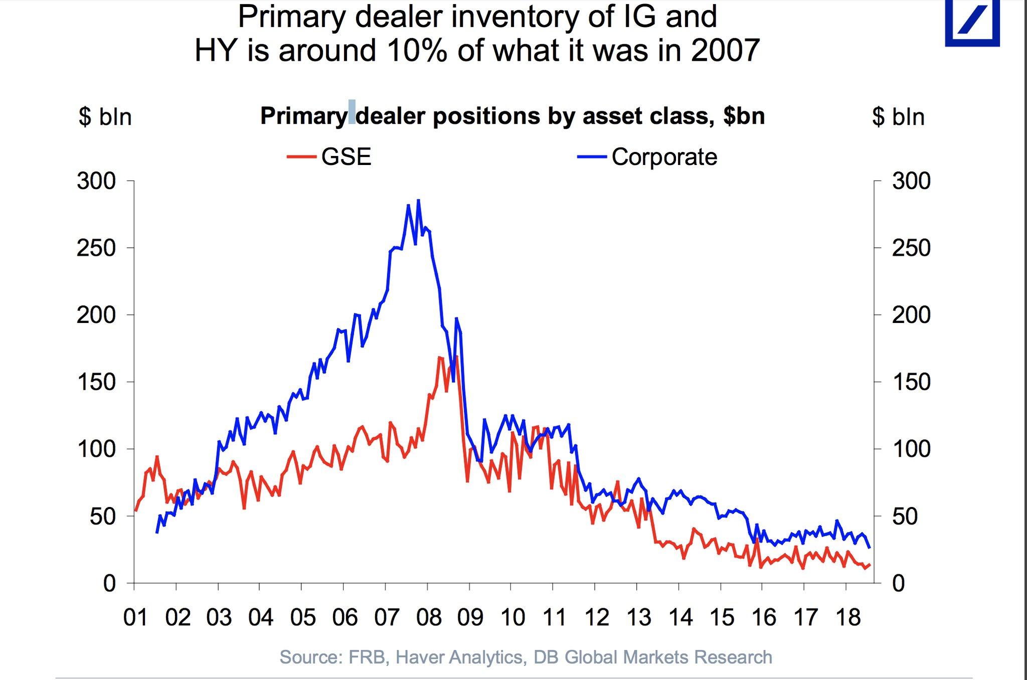 Primary dealer inventory of IG…