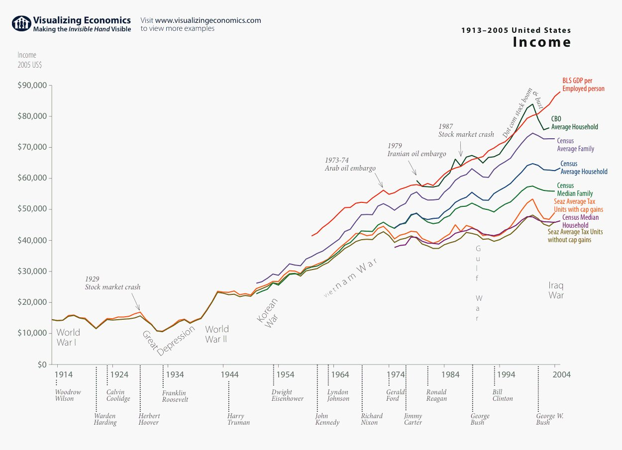 RT @TorrasLuis: US economic history…