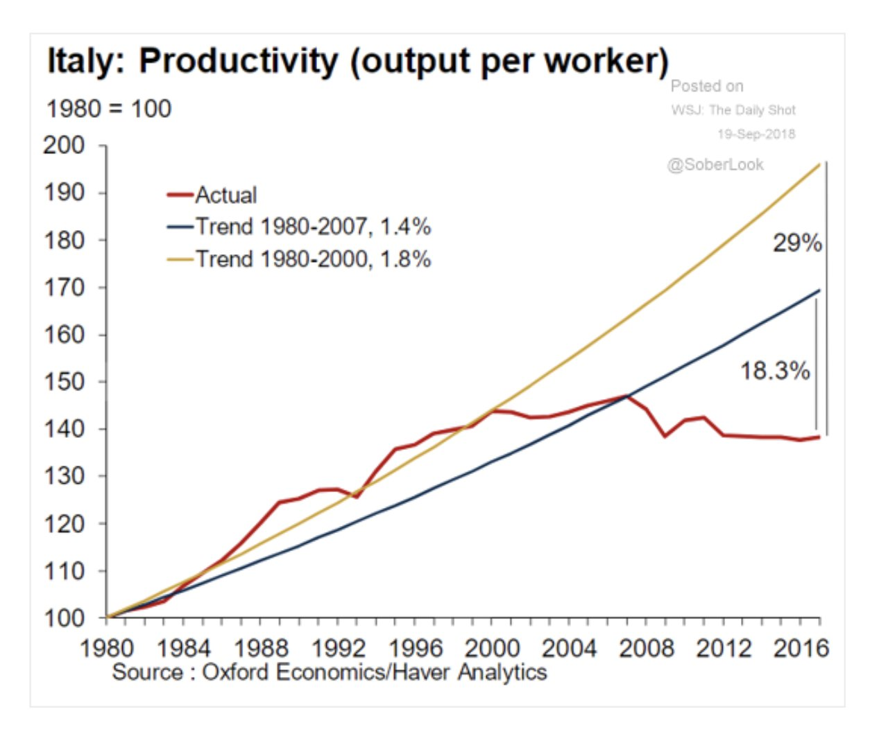Italy productivity stagnation since the…