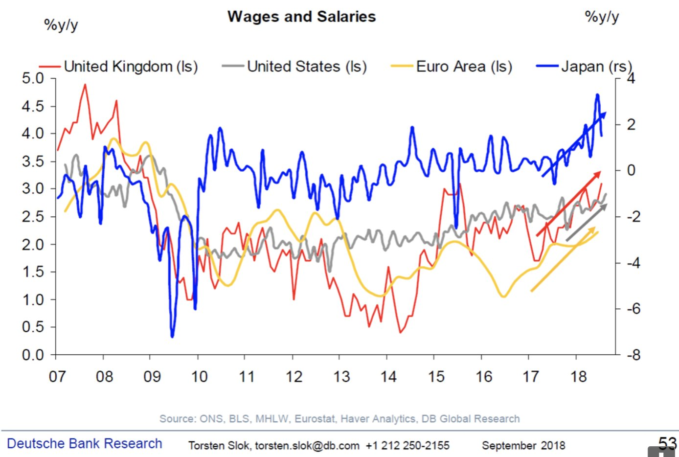 2017 saw accelerating wage increases…